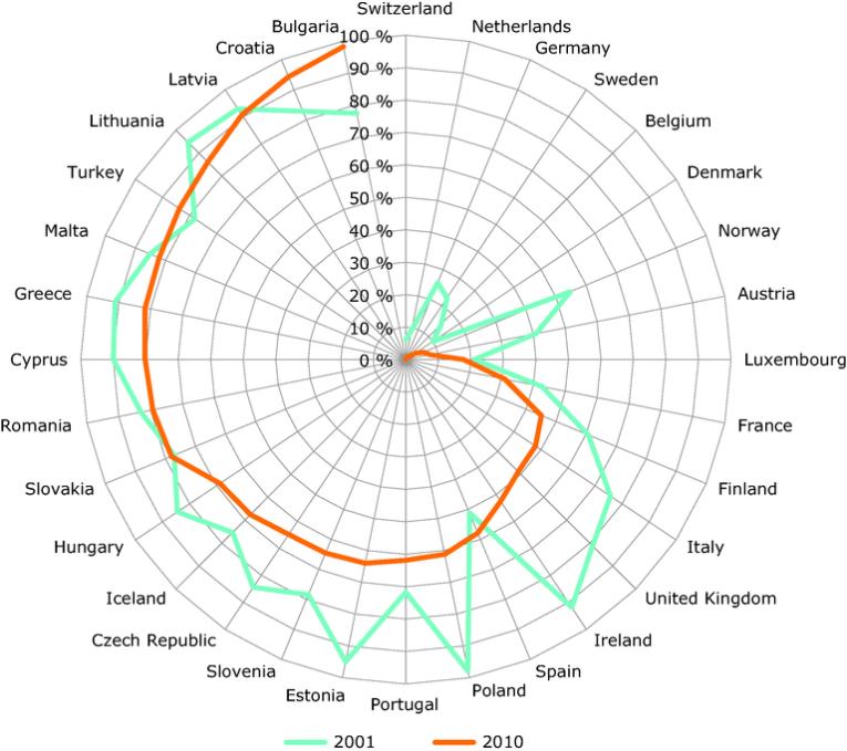 2001年及2010年都市固體廢物在歐洲三十二國的堆填比率; Source: European Environment Agency Report No 2/2013
