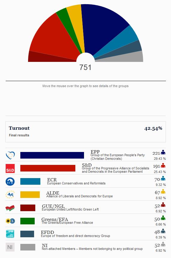 歐洲議會最新一屆(2014-2019)的選舉結果。留意議會內的座位是按黨派而不是國藉劃分。Source: European Union