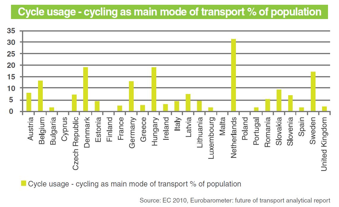 cycling in eu