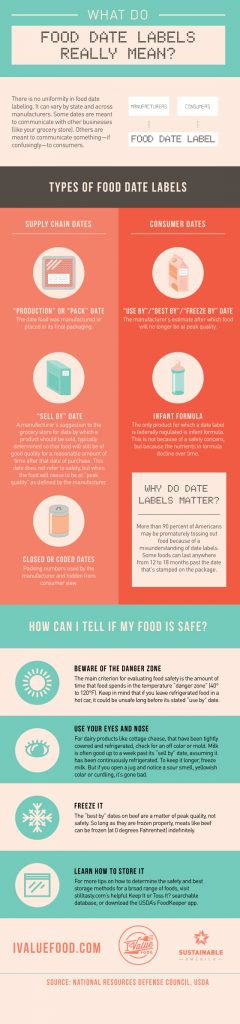 Food-Date-Labels-infographic-560
