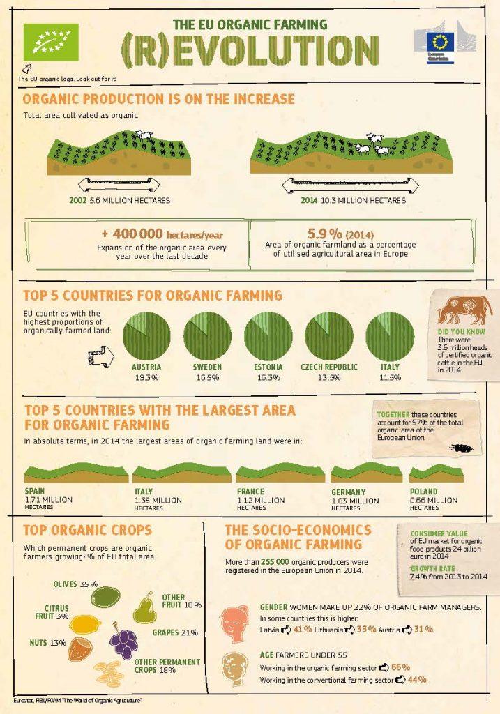 organic_farming revolution